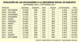 Entre los meses de septiembre de 2016 y 2017, aumentaron en 683 las altas a la Seguridad Social en Sagunto