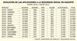 En enero han bajado 283 las afiliaciones a la Seguridad Social en el municipio de Sagunto