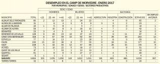 Solo el 6% de los contratos han sido indefinidos en el Camp de Morvedre